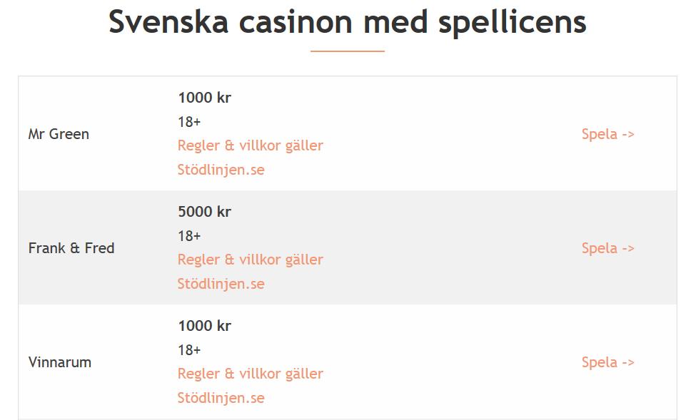 Svensk Casinolicens